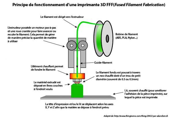 Fonctionnement de la fabrication additive par dépôt de fil fondu